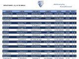 Ourense C.F.: Resultados de una semana con muchas variaciones en nuestros equipos