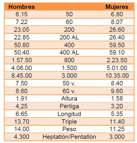 Minimas campeonato de España Sub20 2018 Junior Ourense
