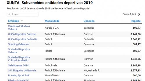 subvenciones xunta deporte 2019